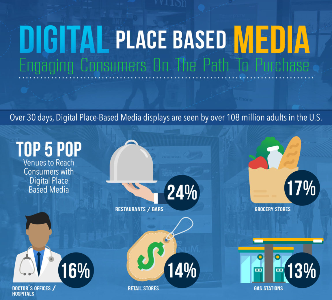 Infographic: Digital Place Based Media